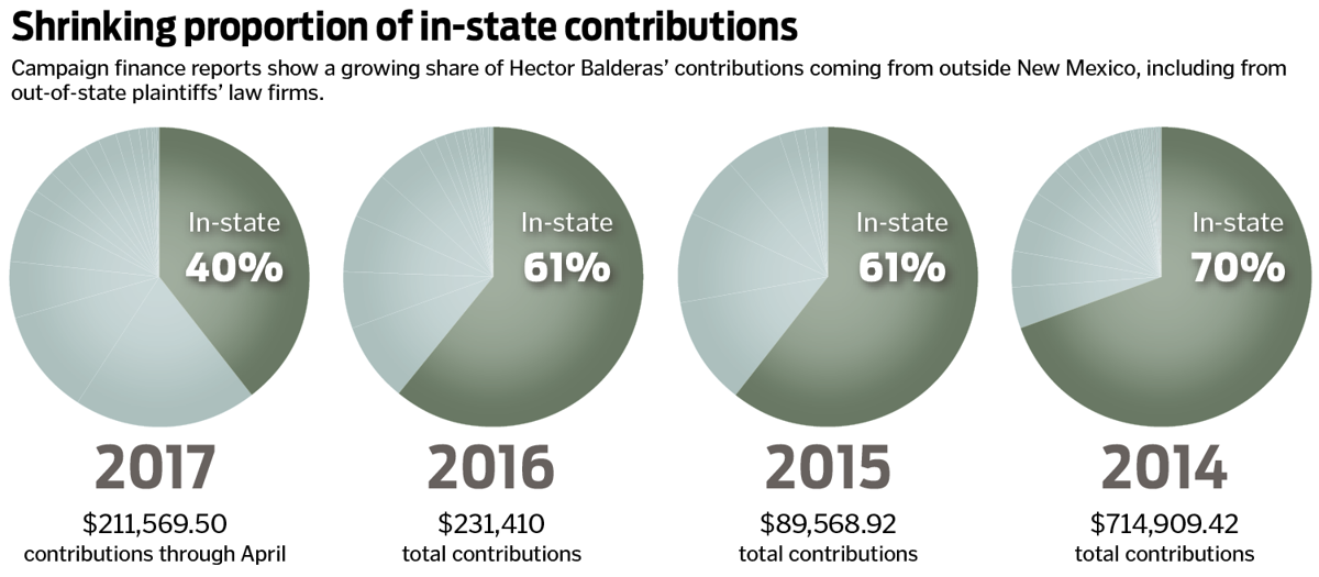 Firms with state business among AG's key donors