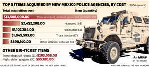 Cash-strapped agencies laud feds' military gear program