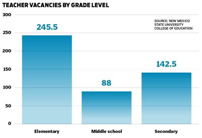 Vacancies by grade level