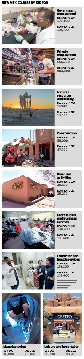New Mexico's lost decade