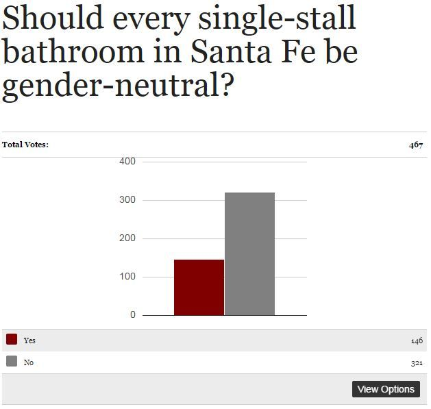 Mayor S Call For Gender Neutral Bathrooms Spurs Misconceptions Local News Santafenewmexican
