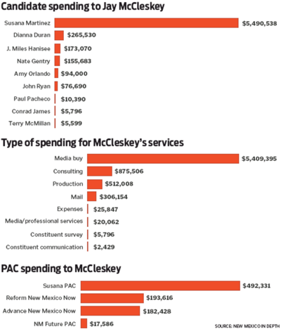 Infographic—Mc Cleskey