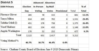 District 5 County Commission Democratic Primary Results