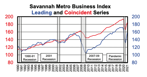 Savannah Metro Business Index - Q2 21.png