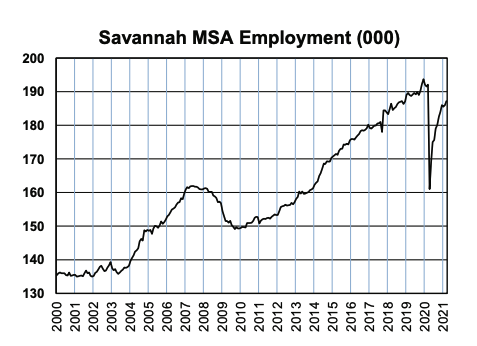 Savannah MSA Employment Q2 - 21.png