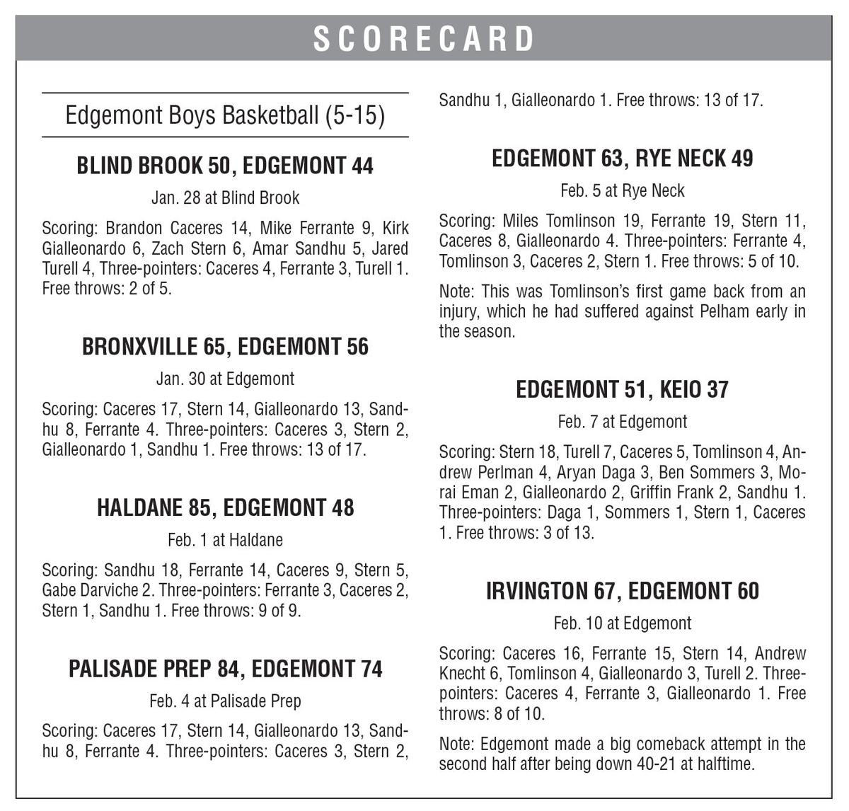Edgemont boys basketball boxscore 2/14 issue