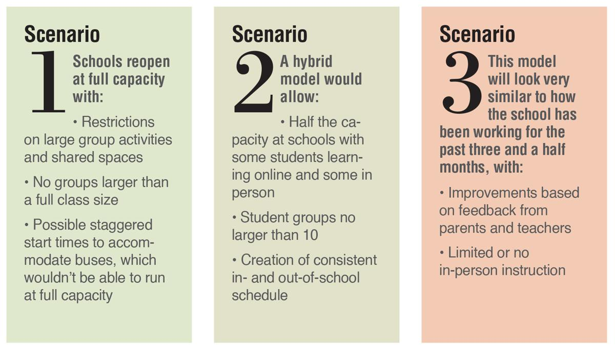 Scarsdale schools reopen chart 6/26 issue