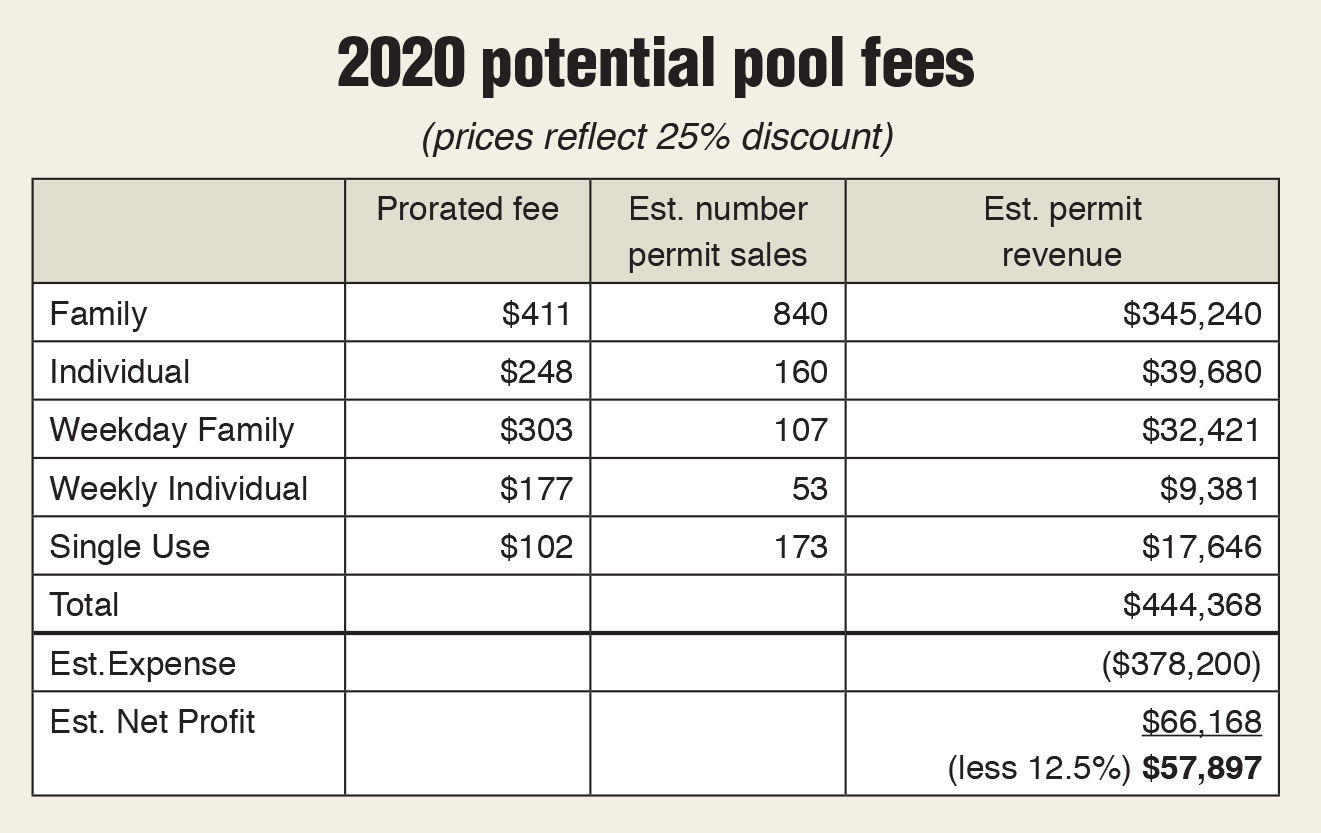 Scarsdale 2020 pool fees box 6/12 issue