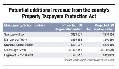 Westchester County tax chart