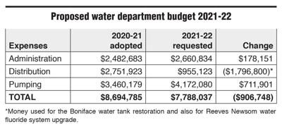 Scarsdale water rates box 2/5 issue