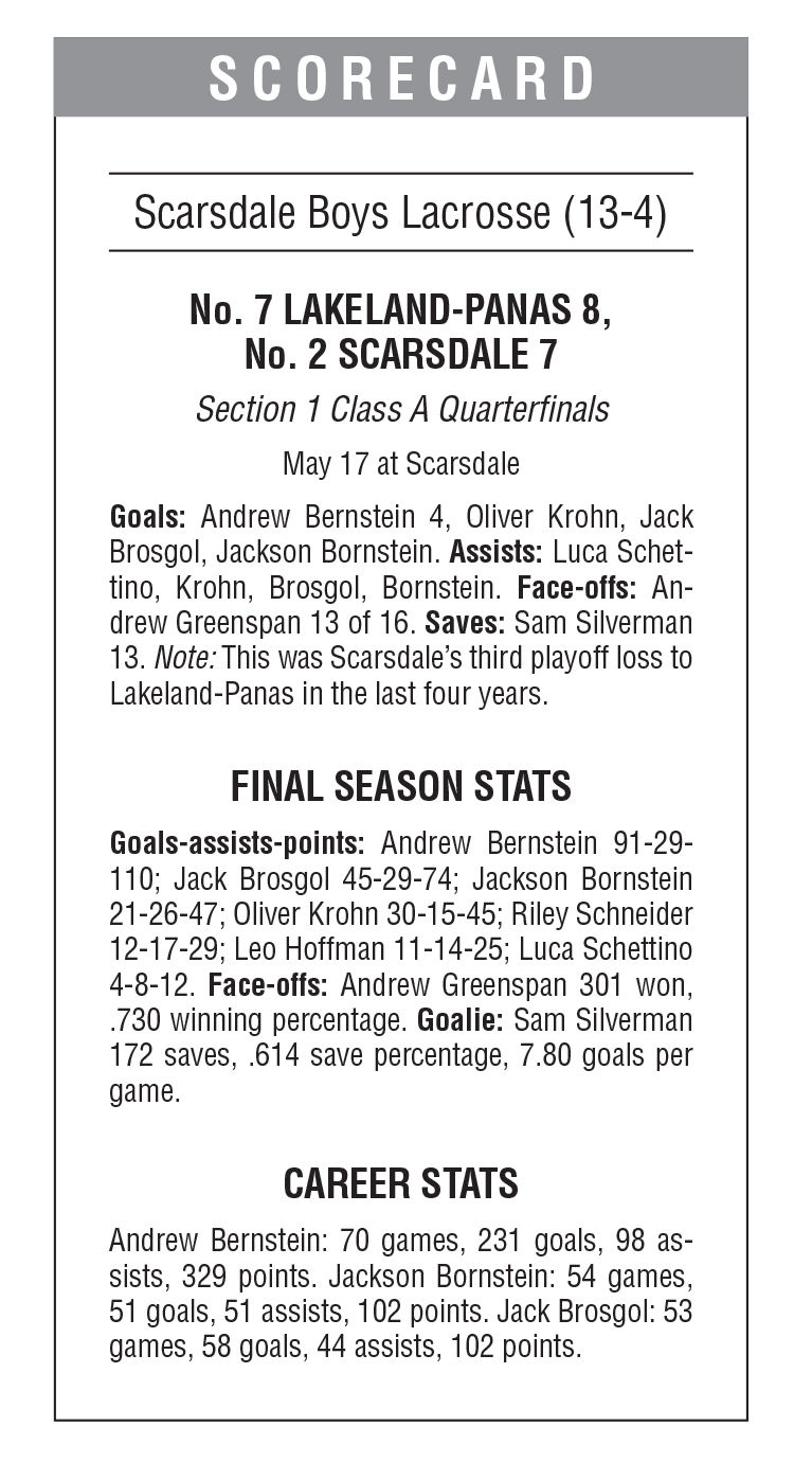 Lakeland narrowly escapes with another postseason win scoreboard
