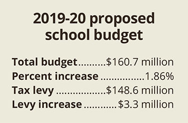 School board adopts 2019-20 budget plan
