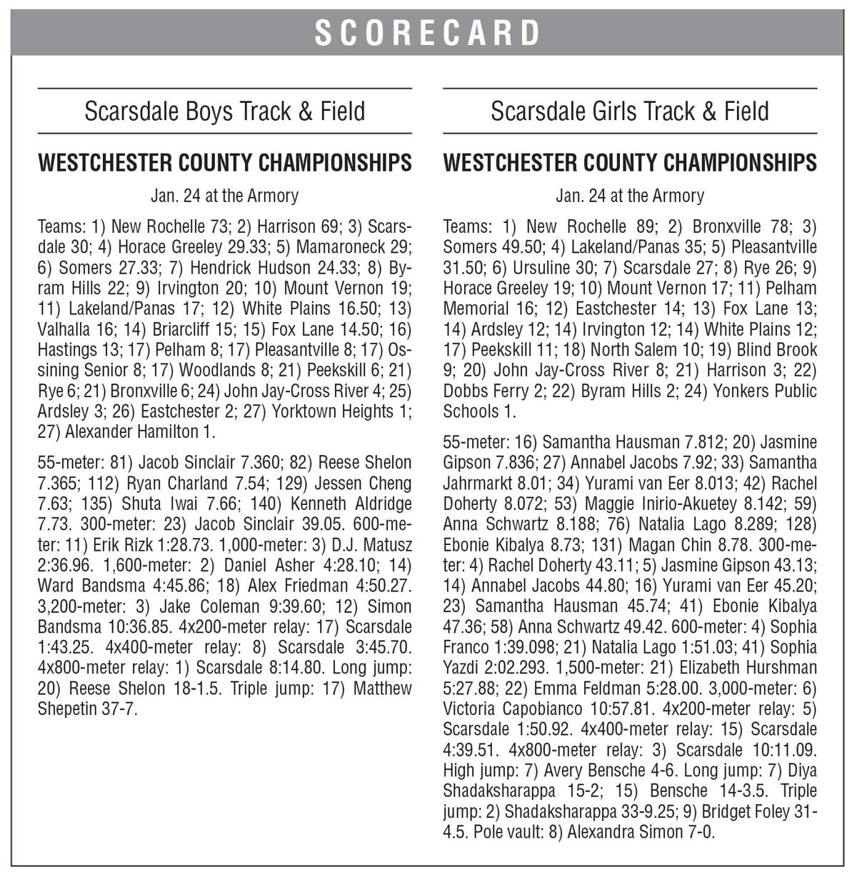 Scarsdale track boxscore 1/31 issue