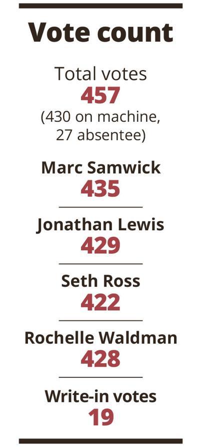 Single slate election draws 457 votes total 2