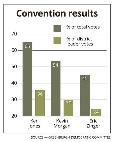 Zinger has strong showing, fails to secure G'burgh nomination
