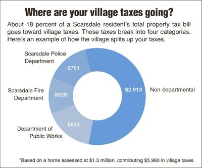 Scarsdale officials explain how they allocate tax dollars