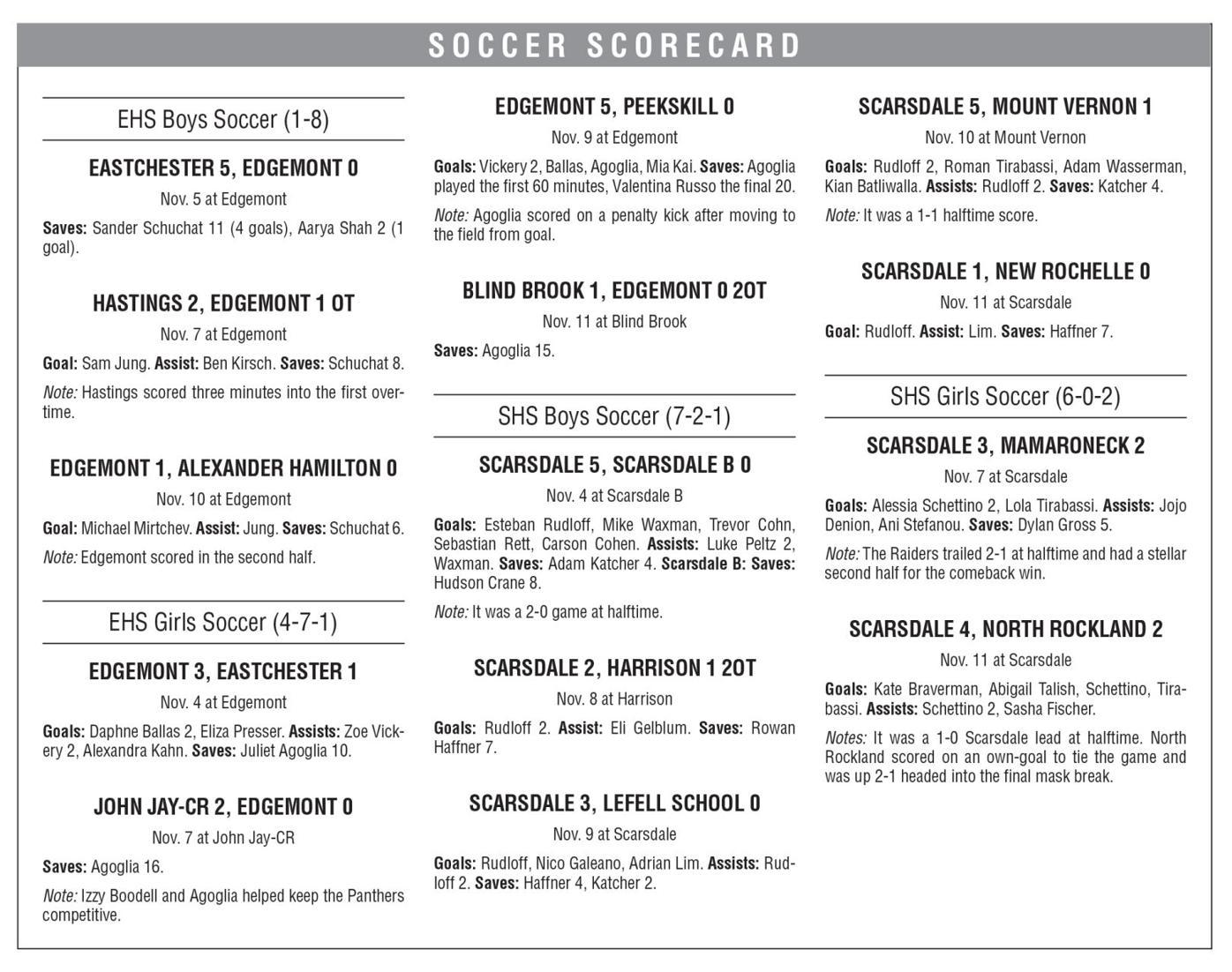 Soccer scoreboard SHS EHS boys girls 11/13