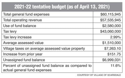Village budget box 4/16 issue