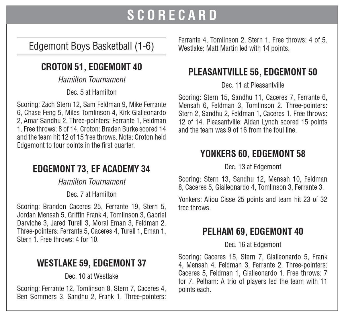 Edgemont boys basketball boxscore 12/20 issue