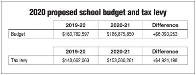 Scarsdale school budget box 2/14 issue