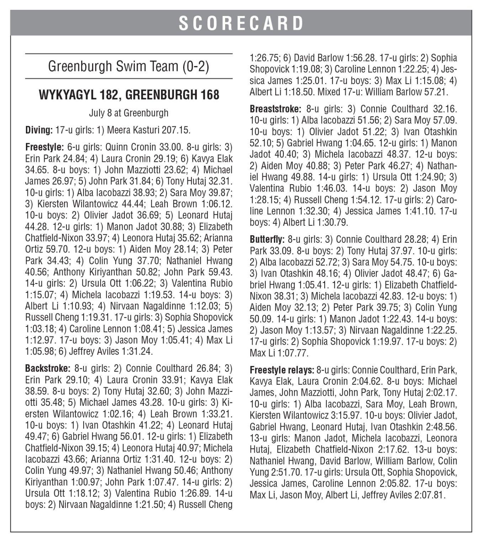 Greenburgh vs. Wykagyl results