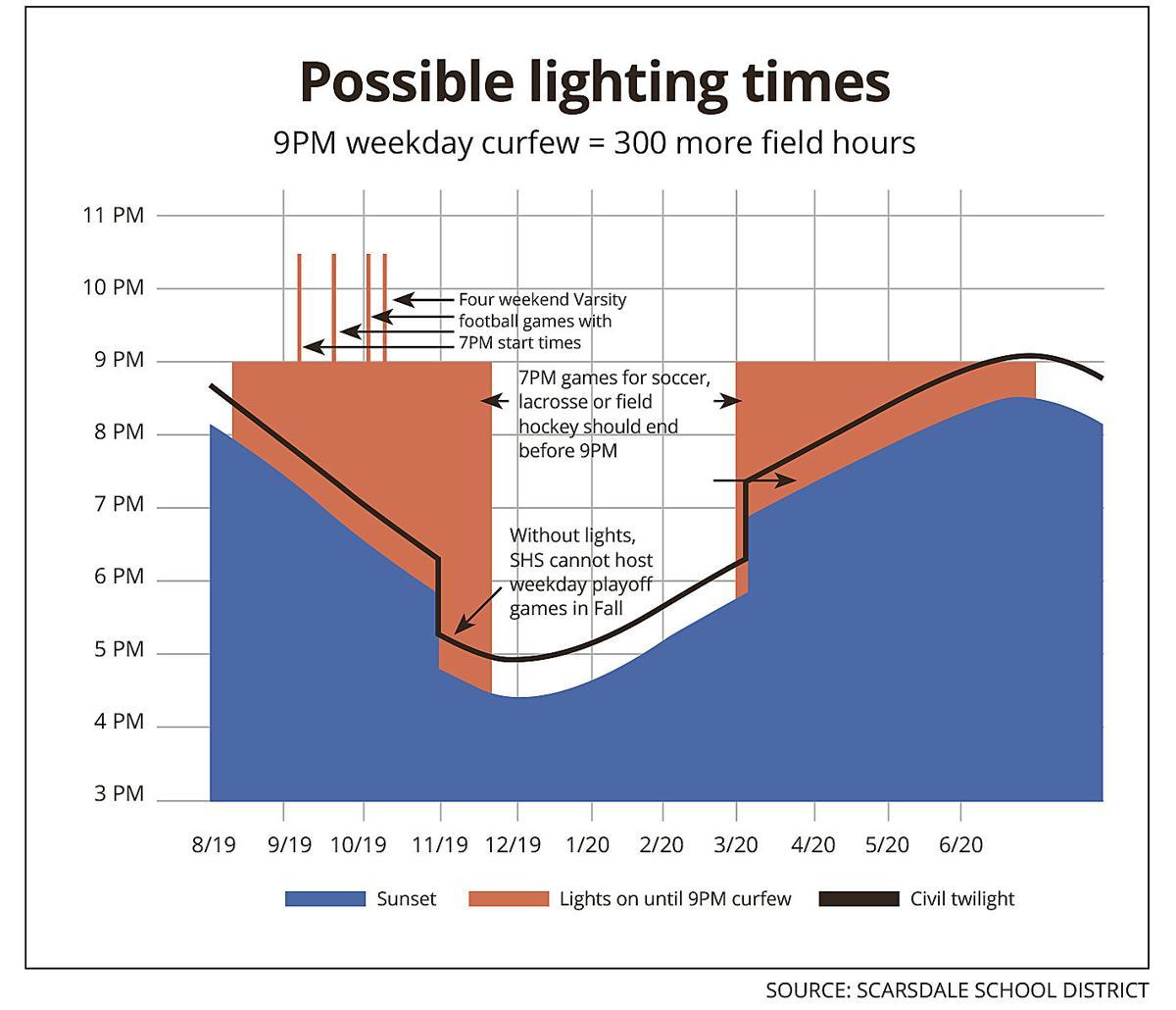 Residents debate plan for Butler Field lighting chart
