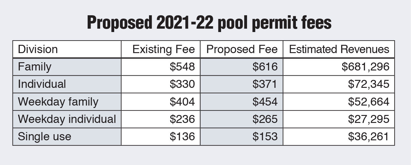 Scarsdale pool chart 1/29 issue