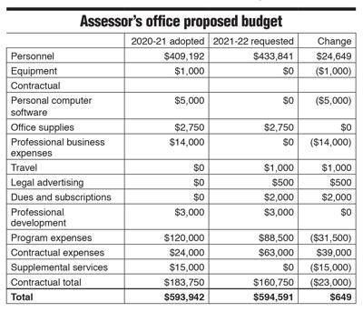 Scarsdale village budget box 2/12 issue