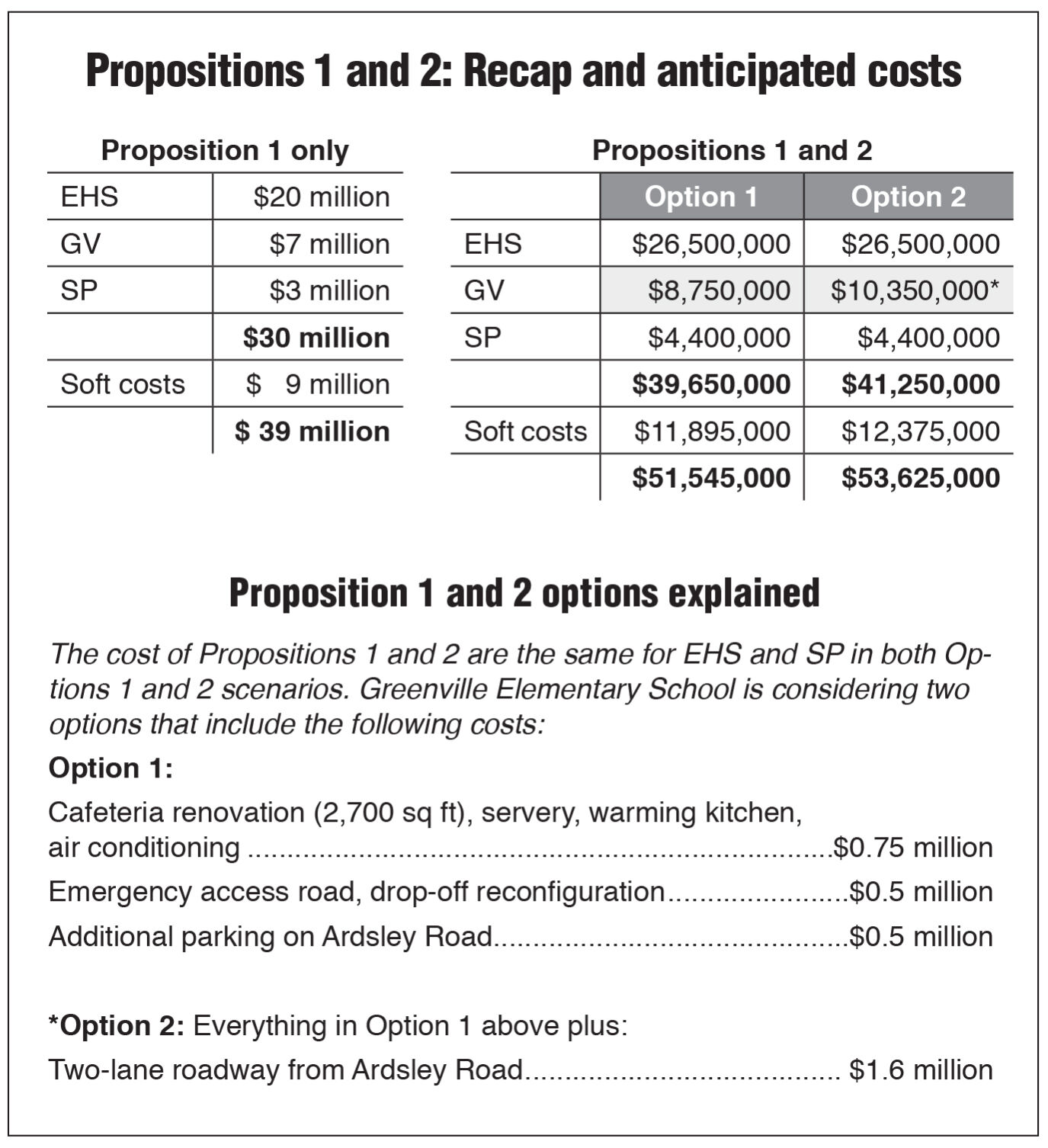 edgemont school budget bon chart 1/15 issue .jpg