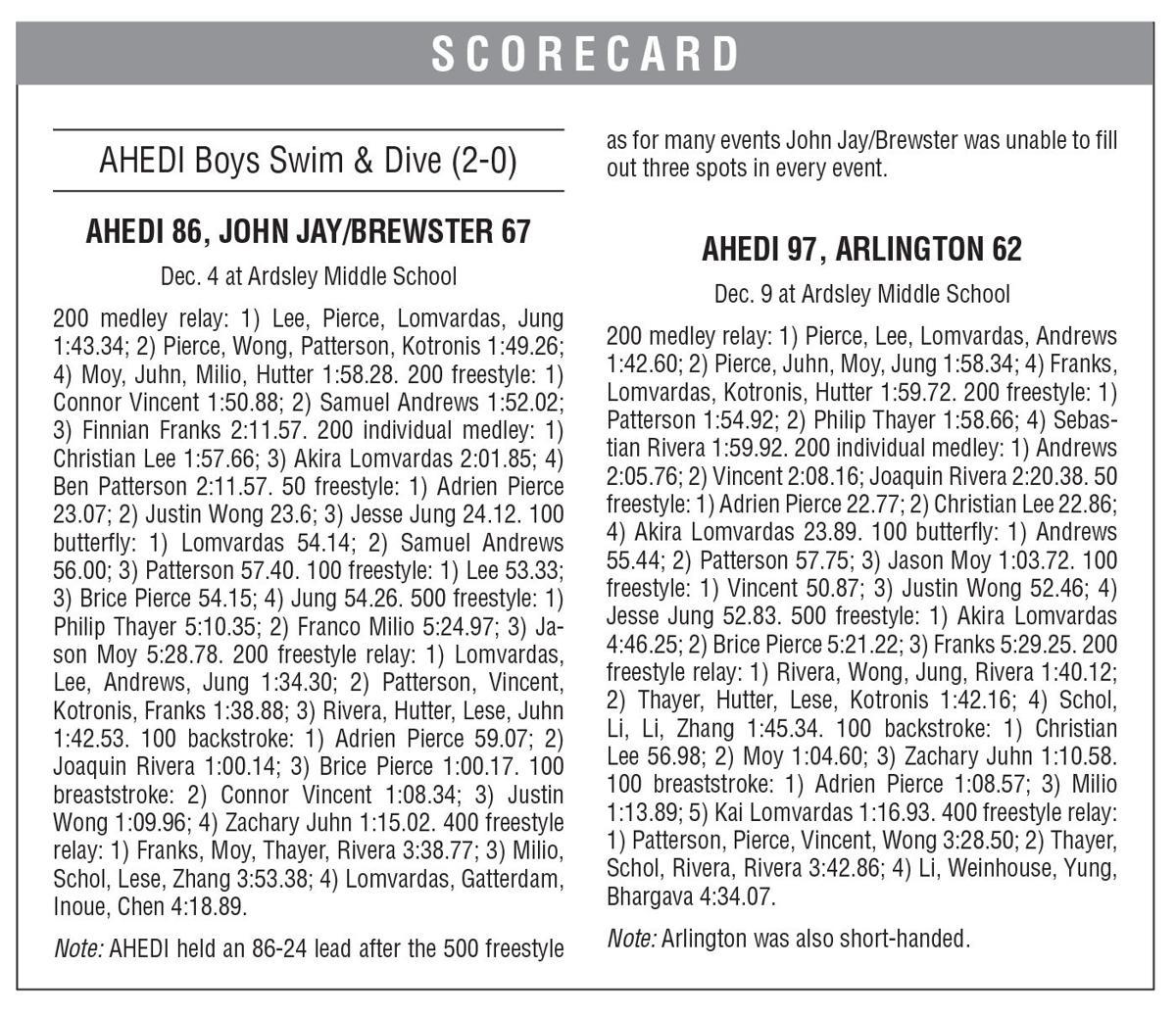 AHEDI boxscore 12/13 issue