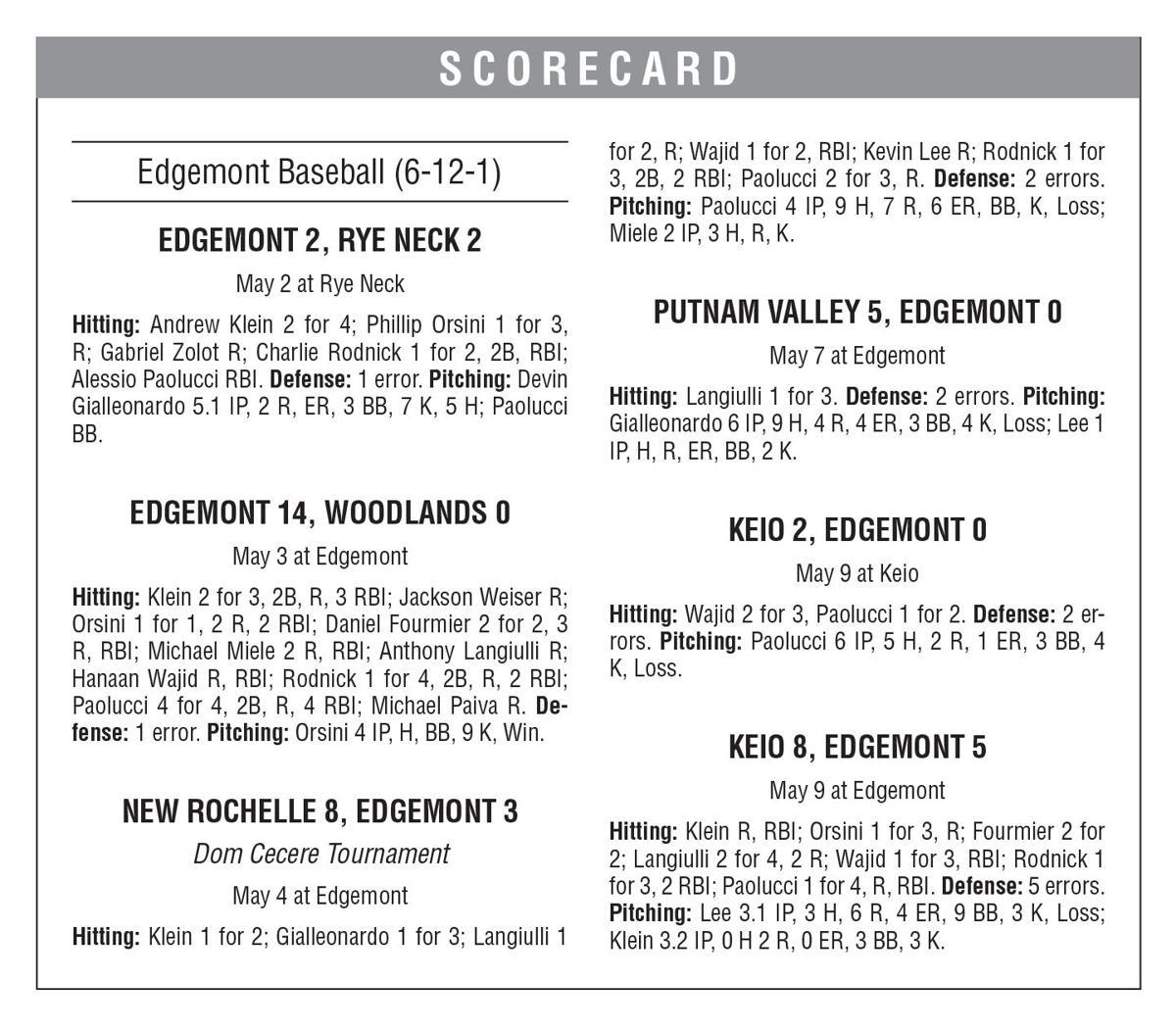 Making playoffs a boost for Edgemont scoreboard