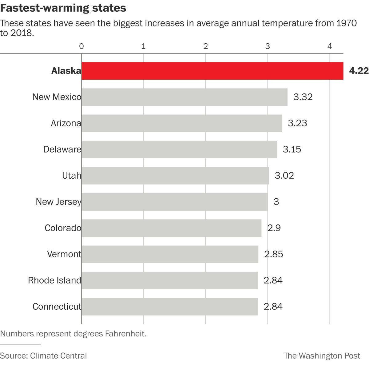 fastest warming states.jpg