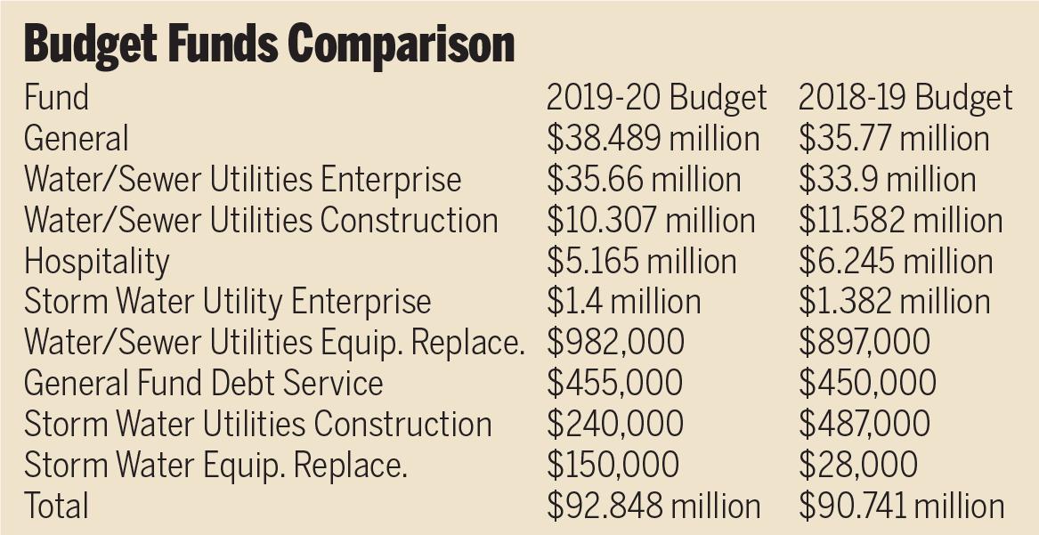 budget_fund_comparison.png