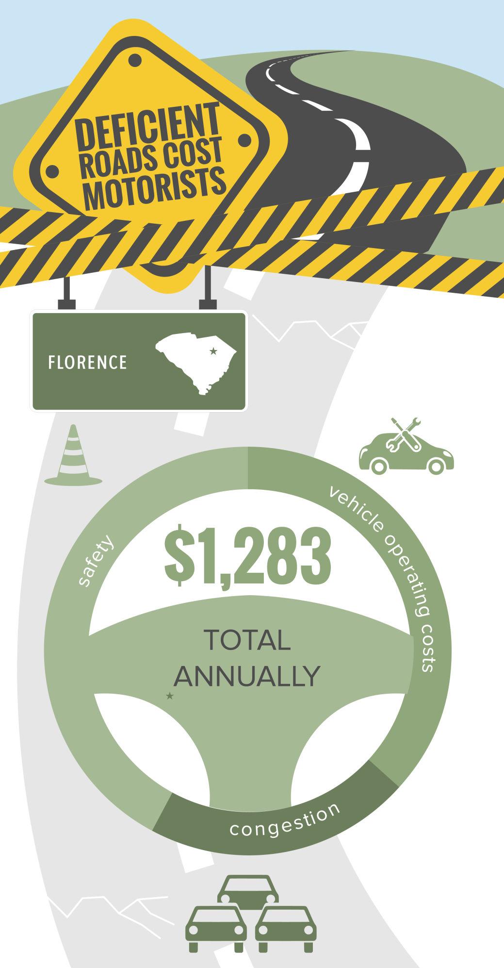 Deficient roads cost-segments-South Carolina