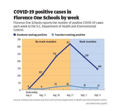 Schools COVID graphic