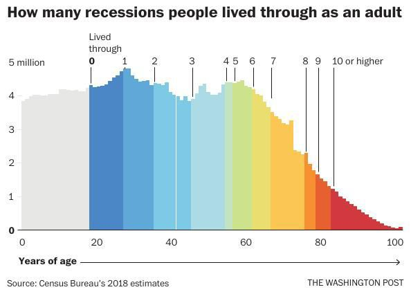 How many recessions