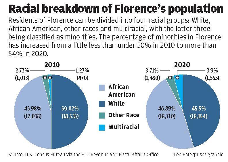 SCNow – Florence is now majority-minority