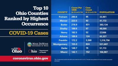 Ohio coronavirus