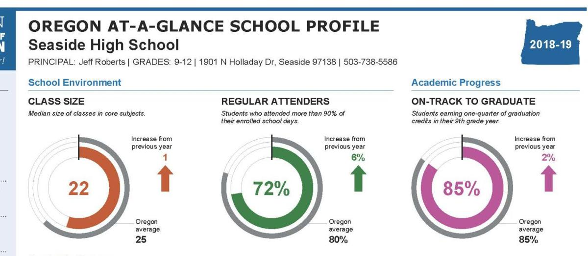 Seaside High School report card