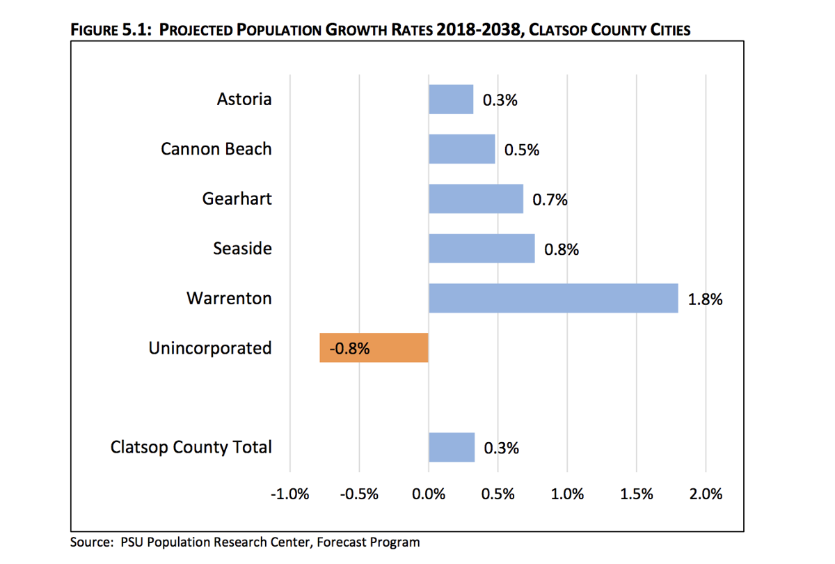 Projected population growth rates