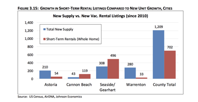 Growth in short-term rentals compared to new unit growth