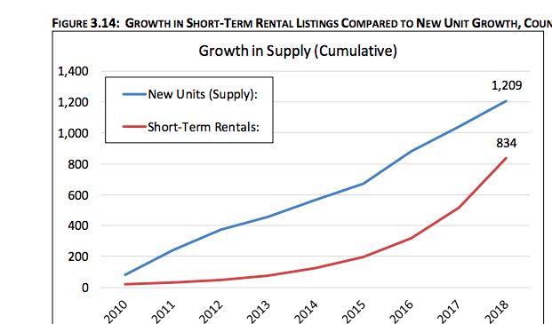 Growth in short-term rentals