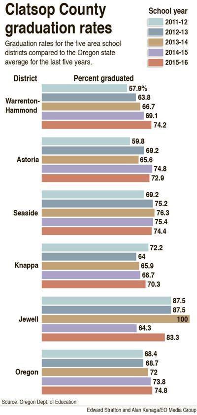 Seaside sees dip in graduation rate