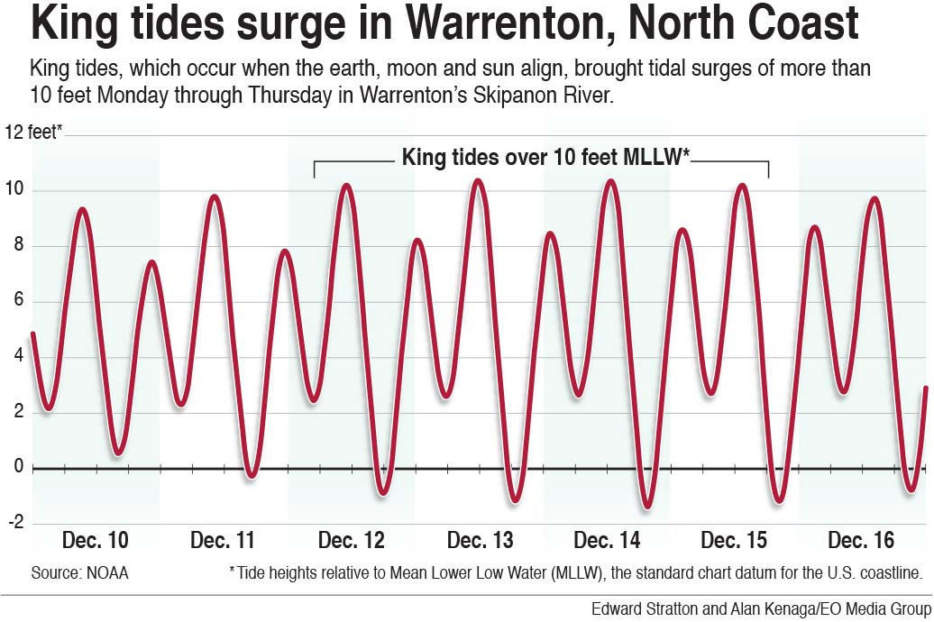 King tides surges on the North Coast