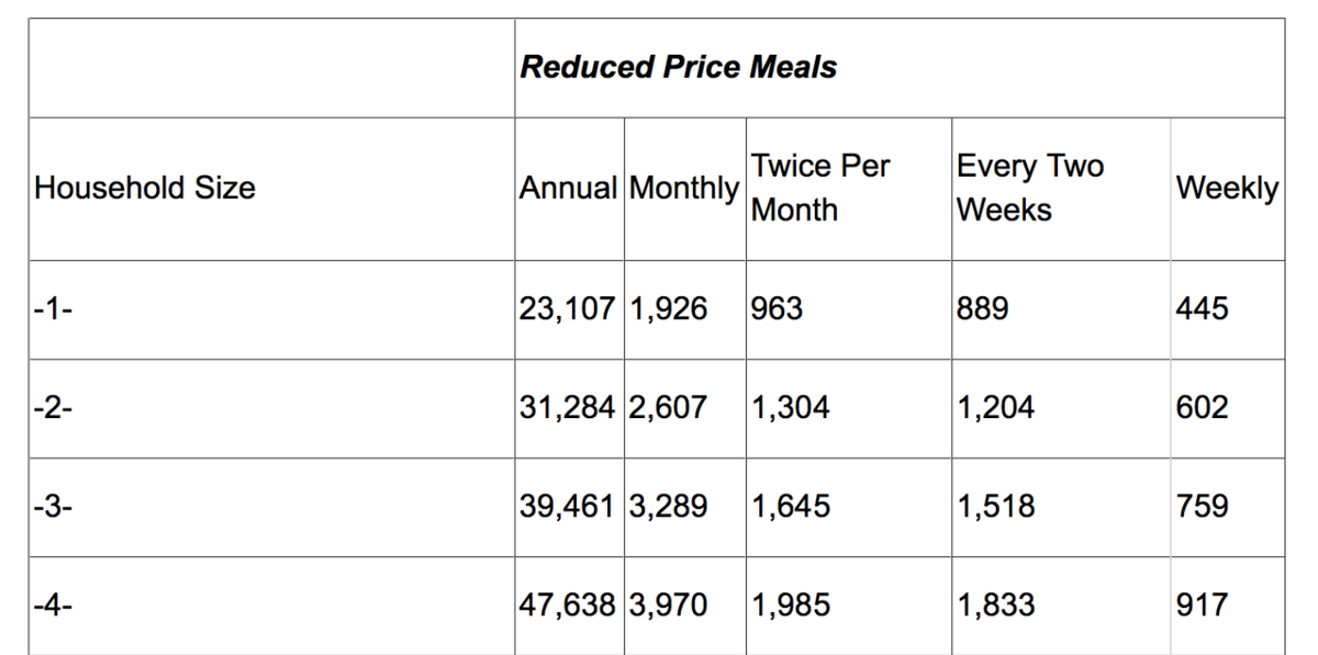 Reduced price meal guidelines