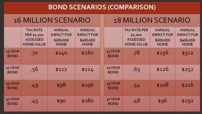 Rec district mulls bond options