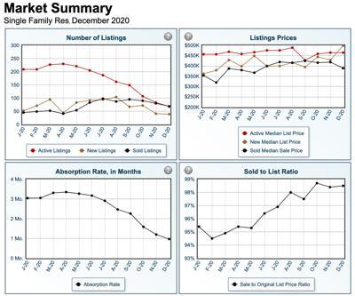 December 2020 real estate graphs