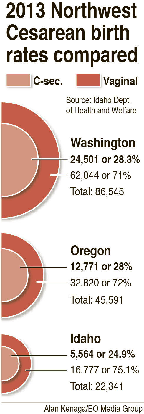 County's high C-section rate sparks questions
