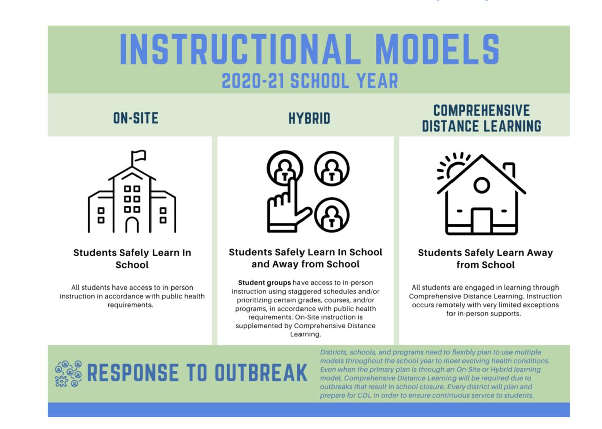 Instruction models
