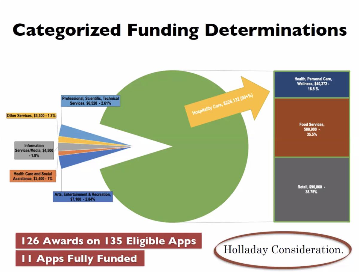 Funding determinations